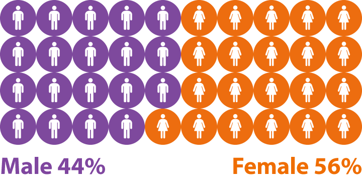 Ratio of Male to female
